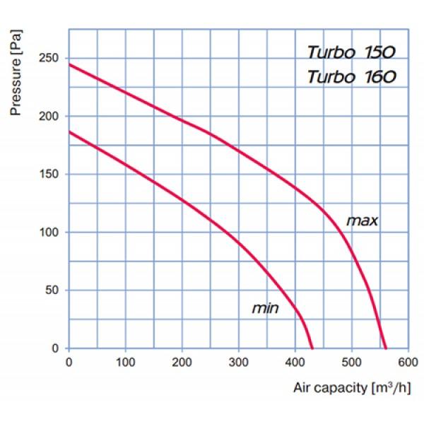 Blauberg Turbo 150mm Silenced fan. 2 speeds.